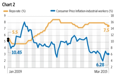 repo-rate-inflation