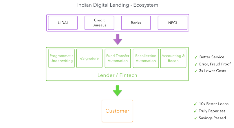 Indian Digital Lending